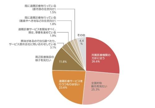 <b>図1 住民向け遠隔診療に関わっているか</b>(選択肢から択一回答)