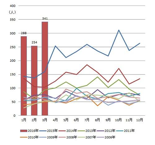 図1 月ごとに見た梅毒患者の報告数の推移