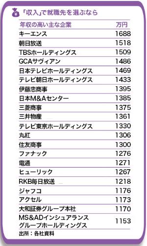 総合商社や在京テレビ局以外にも、給与水準が高い企業はある