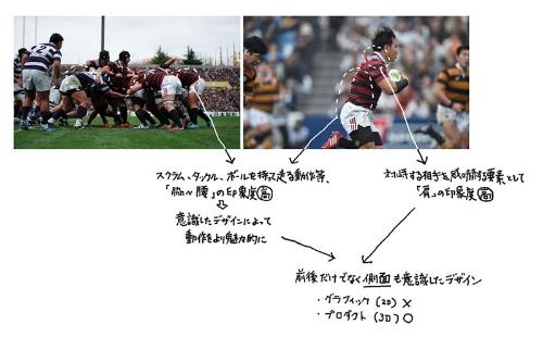 ラグビーの試合の映像や画像を調べると、他の競技に比べて肩や脇が強調されることが分かった