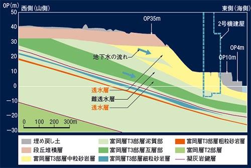 図1 ■ 福島第一原発の東西方向の地質断面図(2号機と3号機の間)