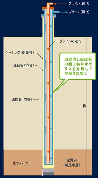 図3 ■ 3重構造の管を地下30mの泥質部まで根入れ
