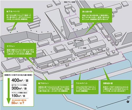 図4 ■ 汚染水対策の概要と進捗