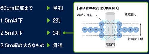 図5 ■ 埋設物の幅に応じて凍結管の配列を変更