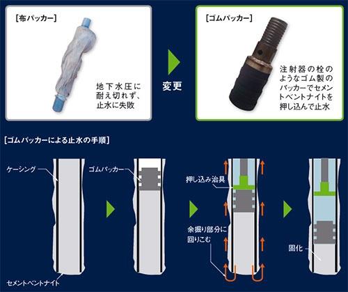 図6 ■ ゴムパッカーによるケーシング底部の止水