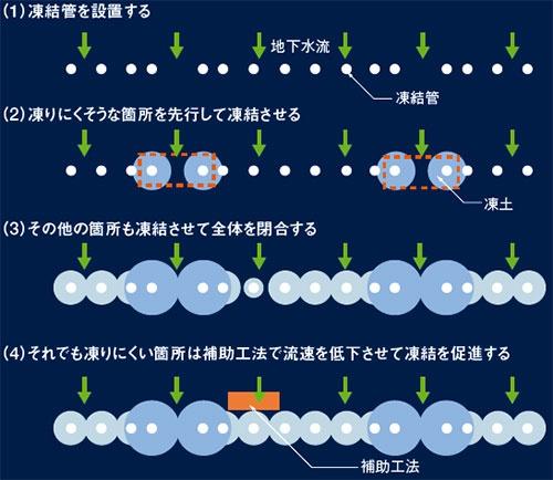 図9 ■ 凍りづらい箇所を先行して凍結
