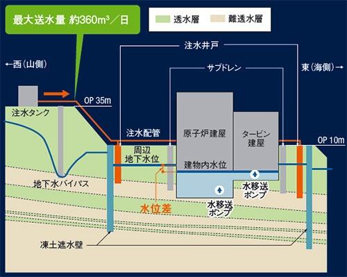 図10 ■ 凍土遮水壁の造成後の地下水位と注水システム