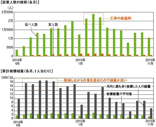 図7 ■ 凍土遮水壁工事の労働統計