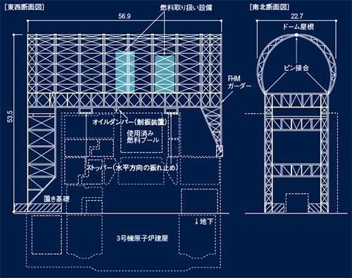 図1 ■ 3号機の燃料取り出し用カバーは建屋に荷重を掛けない門形の架構