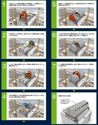 図3 ■ 3号機燃料取り出し用カバーの施工手順