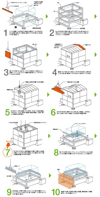 図1 ■ 1号機原子炉建屋のカバー建設から解体までの流れ