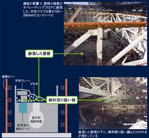 図5 ■ 1号機原子炉建屋のがれきの状況