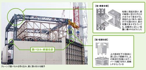 図3 ■ 大型ユニット化した部材を組み合わせてカバーを構築