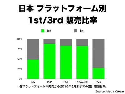 任天堂カンファレンス2010で発表したスライド。任天堂のゲーム機はサードパーティー製タイトルの販売比率が著しく低いのが分かる。