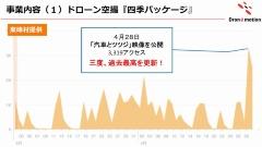 ドローンエモーションで手がけた福岡県朝倉郡東峰村の動画は、それまで数百だったFacebookページのアクセスが、ドローンによる空撮動画をアップロードしたことで2000、3000とアクセス数を増やしていった