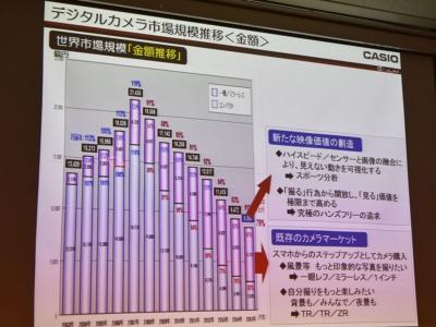 ワールドワイドのデジカメの販売金額推移グラフ。ピークの2007年と比べると、コンパクトデジカメは急激に縮小したことが分かる。レンズ交換式カメラを手がけていないカシオ計算機にとっては厳しい状況が続く