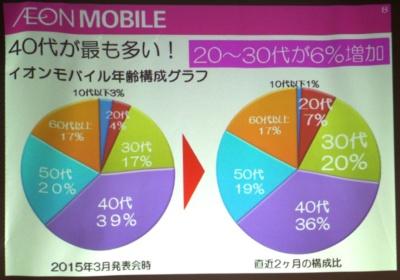 イオンモバイルの契約者は40~50代が多いが、直近では20~30代など若い世代が急速に伸びているという。写真は2月18日のイオンモバイル新サービス発表会より