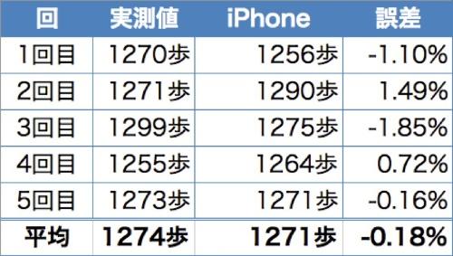iPhoneの計測値は、実測値とほぼ変わらないことが分かった