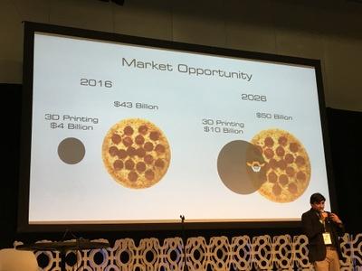 BeeHex独自の市場見通し