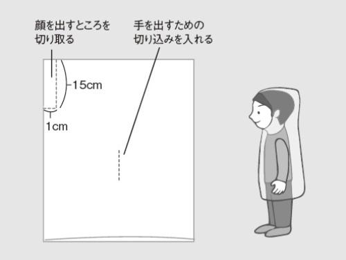 ポリ袋の簡単カッパの作り方(1)できるだけ大きなポリ袋を用意する(2)開口部でないほうの上から幅3センチくらいを顔が入る長さまで切り込みを入れる(3)下から3分の2のところに縦に切り込みを入れ、手を出す穴を作る
