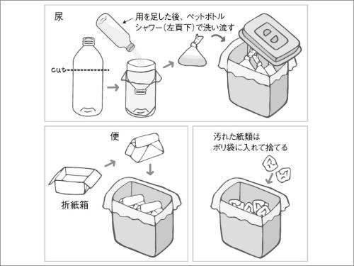 「3分別トイレ」でトイレ問題を解決。(1)便は新聞紙を箱型に折ったものを使用してポリ袋へ入れる。(2)尿はペットボトルの上の部分をカットしてボトル部分にビニール袋をかぶせ、上部をじょうごの形にして、尿をとる。口を結んでポリ袋に入れるようにすれば清潔に処理できる。(3)汚染源となる便と尿を混ぜ合わせると発酵が起こりやすくなるので、汚れた紙は空気にふれないよう、ポリ袋に入れ両端を折りたたんで捨てる。尿・便・紙と3つに分別し、ふた付きの大きな箱に大きなポリ袋を入れたものにためておき、衛生上の心配のないところに置いておく。個別に回収することで衛生上の安全を保つことができる