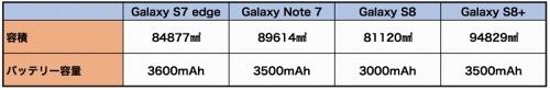 本体サイズから算出した容積とそれぞれのバッテリー容量