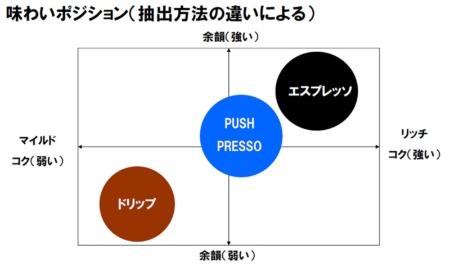 抽出方法の違いによる味わいのポジショニング。「PUSH PRESSO」はドリップ式よりも濃く余韻が強く、エスプレッソよりもマイルドだという(資料提供:キーコーヒー)
