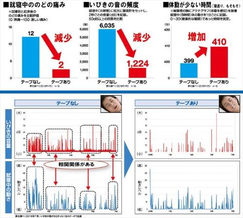実験の結果、のどの痛みが改善され、いびきの頻度や寝返りの回数も減ったという