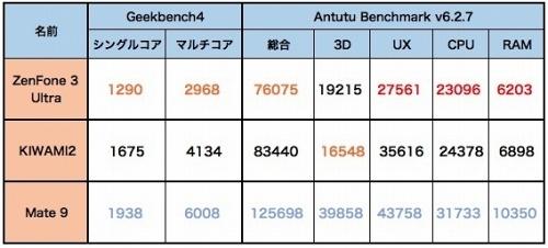 3機種のベンチマーク比較