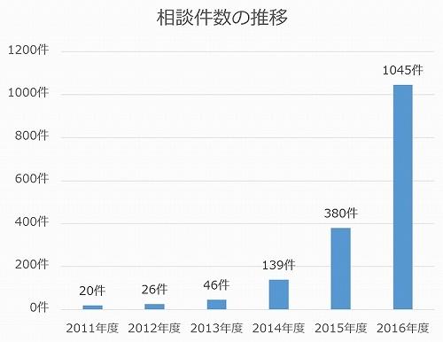 格安スマホに関する相談件数の推移(国民生活センターの資料より作成)