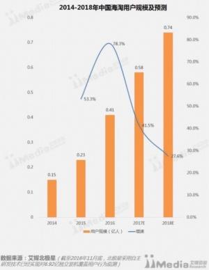 越境EC利用者予測。今後も数千万人単位で増えていく見込みだ(iiMedia調べ)