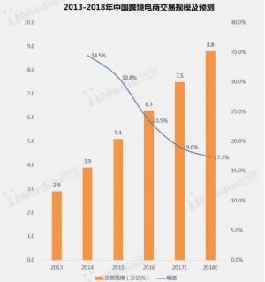 越境EC取引総額の推移。単位は兆元で、1元=16円換算(iiMedia調べ)