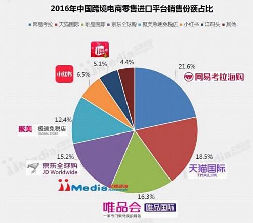 越境ECサイトのシェア、主要5社が全体の80%以上を占める(iiMedia調べ)