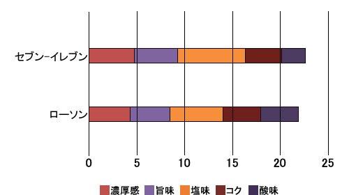 ■ハンバーグの味覚分析結果