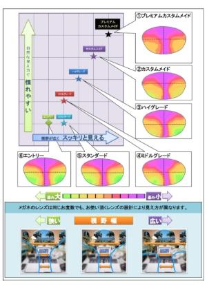 設計グレード別見え方イメージ図。最も高価格な「プレミアムカスタムメイド」は、最も低価格な「エントリー」に比べるとゆがみ(緑色の部分)が少なく、快適に見える部分が大きいことが分かる。自分の度数や老眼の進み具合、使用環境などにより最適なレンズの設計を選択することが重要だ(画像提供:イワキ)