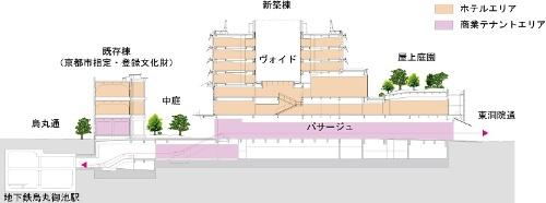 新風館再開発計画 フロア構成