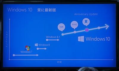 Windows 10からは、Windows 7から8へのように数年置きにバージョンアップを行うのではなく、数カ月ごとに大型アップデートを行うことで進化させていく
