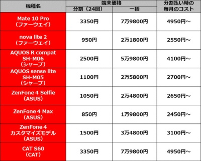 IIJmioで販売されている格安スマホのコスト比較