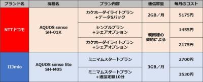 NTTドコモとIIJmioのコスト比較