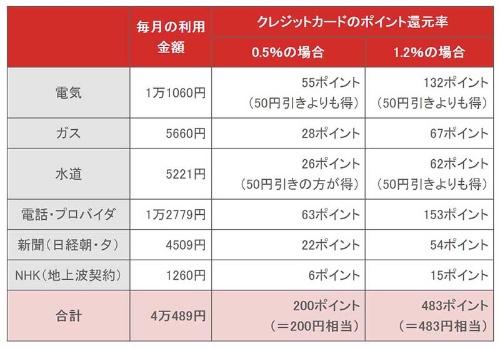 表1.総務省統計局の2015年の2人以上の世帯
