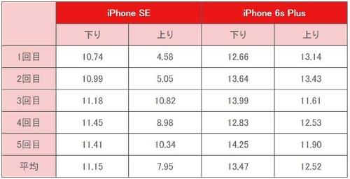 モバイルデータ通信の速度比較(単位:Mbps)