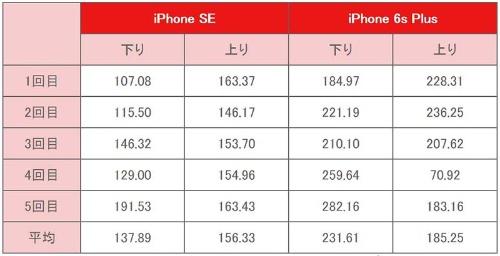 無線LANの速度比較(単位:Mbps)