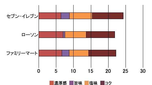 ■ビーフカレーの味覚分析の結果