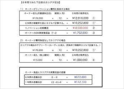 2015年1月に「カリアゲ」がスタートしたときの最初の物件の試算表。オーナーが費用負担した場合と費用負担ゼロの「カリアゲ」サービスを利用した場合、差額は1年間で11万2133円。1カ月では9300円ほどに
