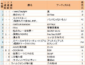 今週注目のシングル・ヒットチャート『タワーレコード・全店チャート』(2016年5月16日~5月22日)