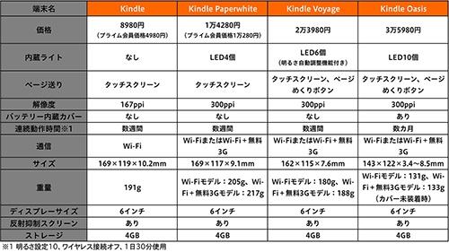 Kindleシリーズのラインナップ(価格はWi-Fiモデル、キャンペーン情報つきのもの)