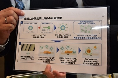 ウルトラファインバブル洗浄の仕組み。通常は洗剤(界面活性剤)同士がくっついてしまうが、ウルトラファインバブルが中心となって洗剤成分を吸着することで界面活性剤の分散効果を高め、洗浄力を向上するという