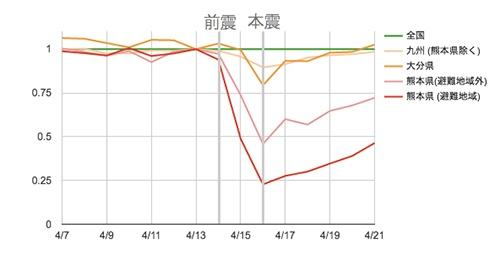 熊本地震における「クックパッド」の日次利用者数の変化。地震発生前日の13日を基準に、全国の利用者数を「1」とし、各地域の利用水準を示している。グラフはクックパッドのリリースから