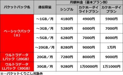 NTTドコモの料金プラン