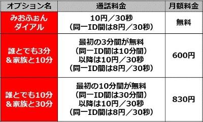IIJmioモバイルサービスの通話料割引オプション